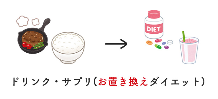 ドリンクやサプリメントダイエット(置き換えダイエット)